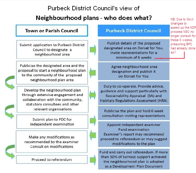 Link to Purbeck NDP Chart Extract