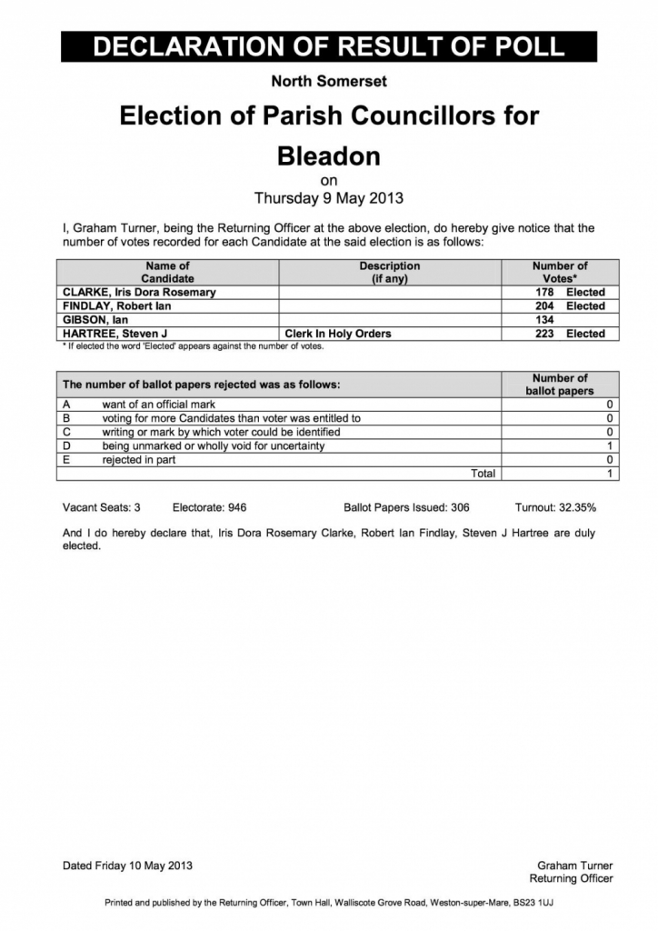 Bleadon Parish Council Election Results for Poll held Thursday May 9th 2013